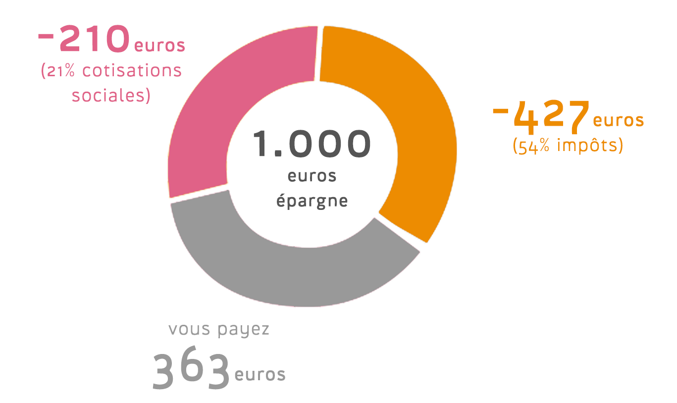 graph du 64% d'optimilisation fiscale du pcli
